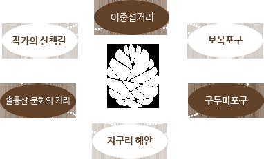 이중섭거리,보목포구,구두미포구,자구리해안,솔동산문화의거리,작가의산책길